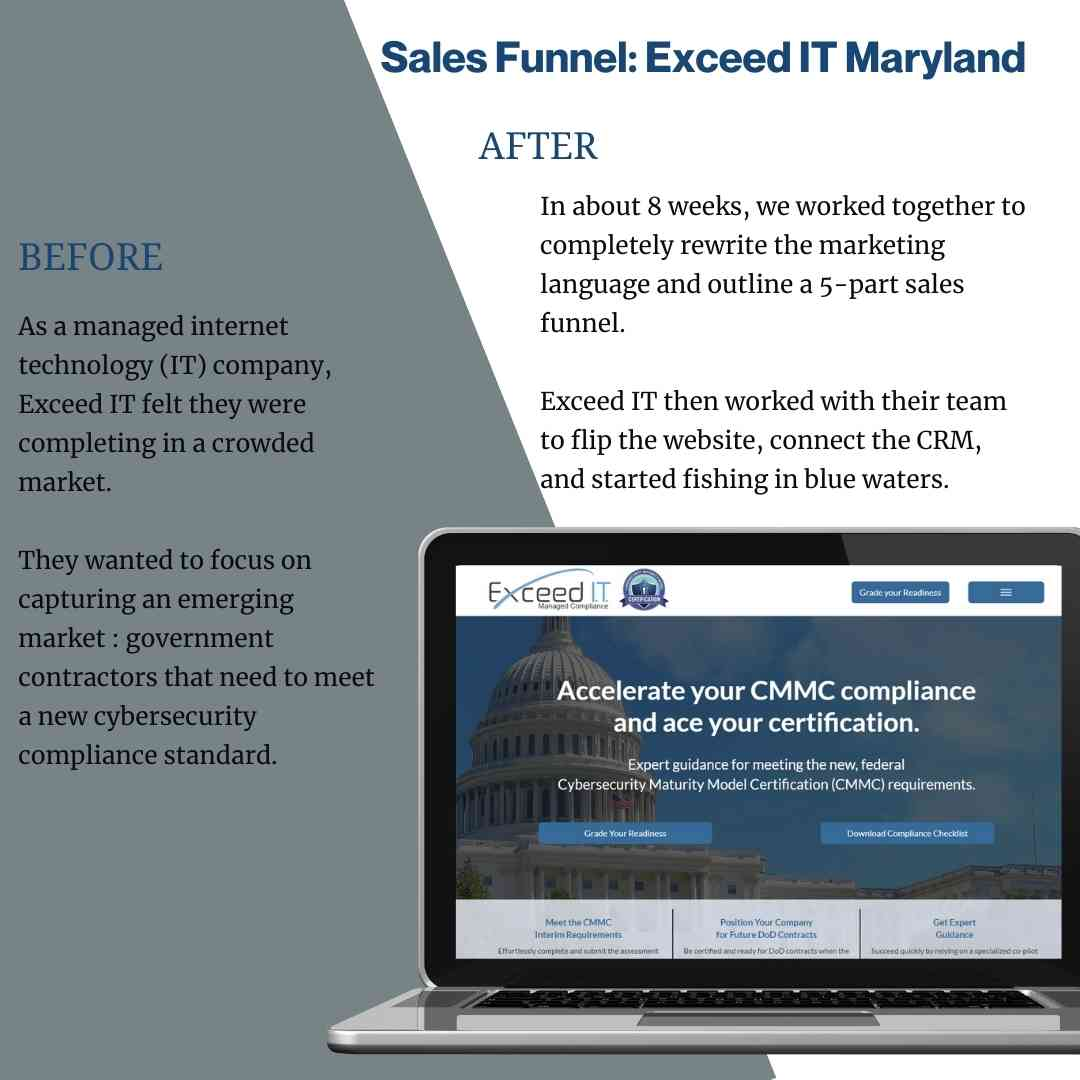 Sales Funnel: Technology